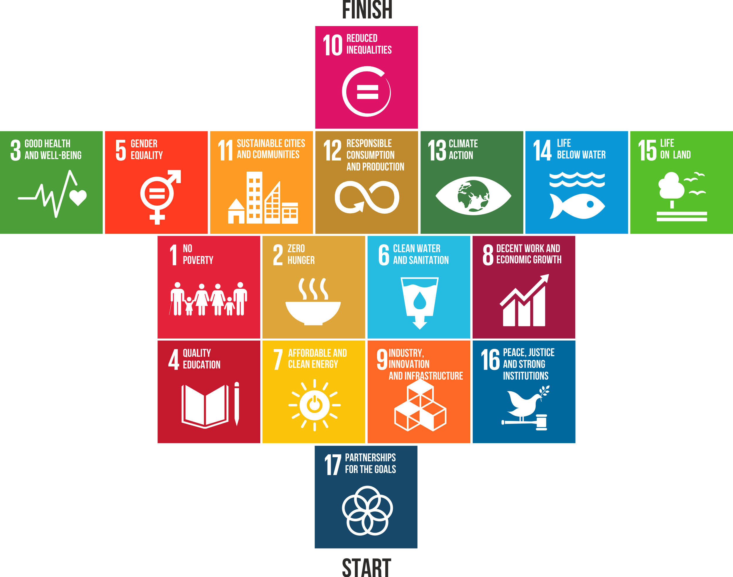 German Federal Association for Sustainability: SDG-Roadmap