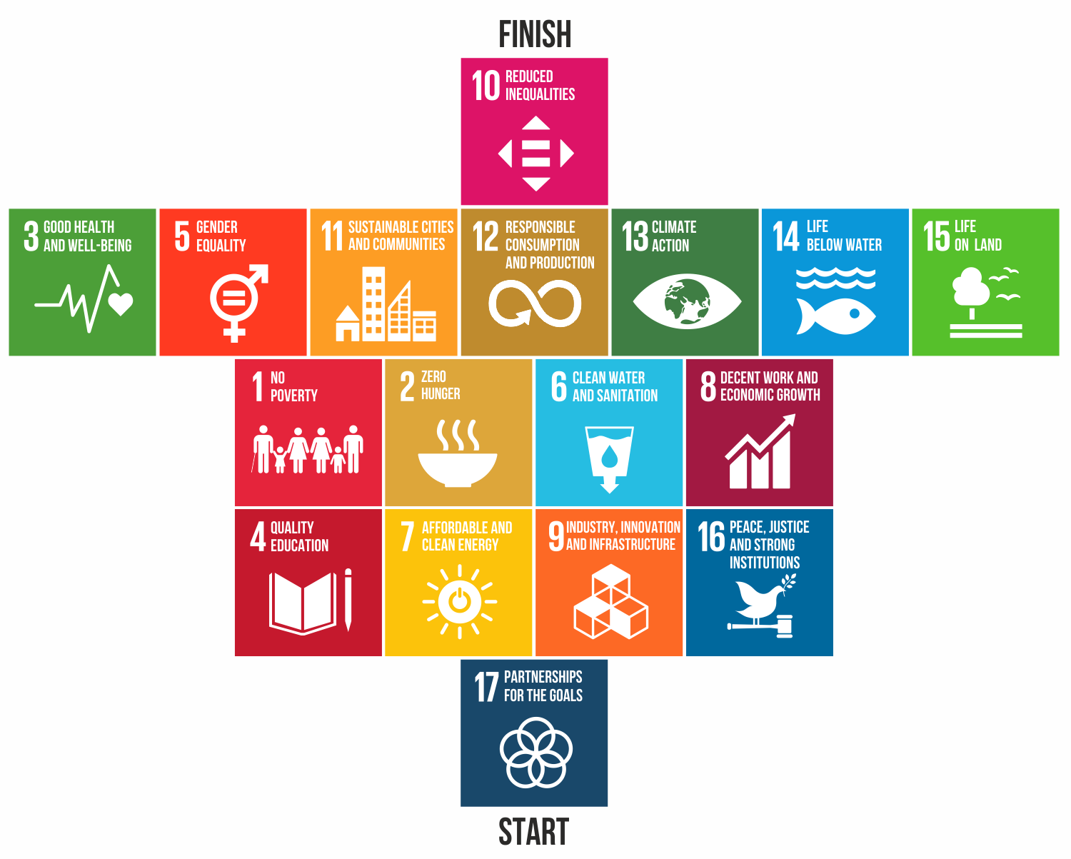The global goals for sustainable development (SDGs)