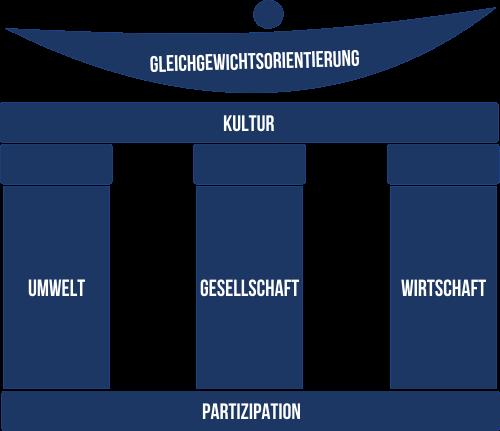 6-Komponenten-Modell für Nachhaltigkeit