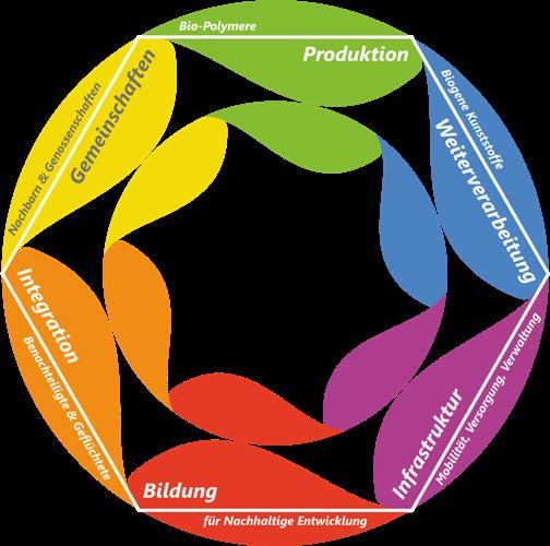 6-Komponenten-Modell Re-Vitalisierung ländlicher Räume