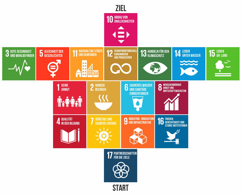 SDGs priorisiert