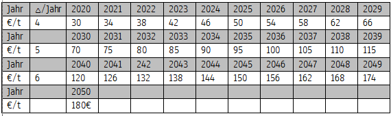 CO2-Preis-Tabellenvorschlag Bundesvereinigung Nachhaltigkeit e.V.
